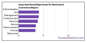 Important Knowledge Areas for Business & Commerce Majors