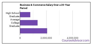 general business/commerce salary compared to typical high school and college graduates over a 20 year period