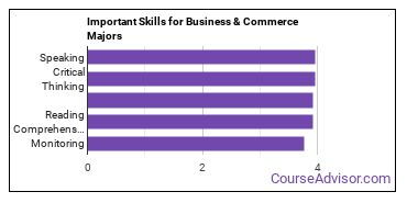 Important Skills for Business & Commerce Majors