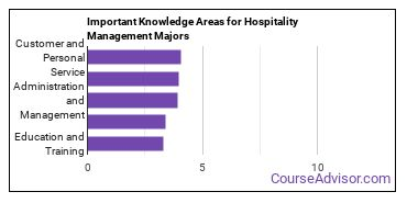 Important Knowledge Areas for Hospitality Management Majors