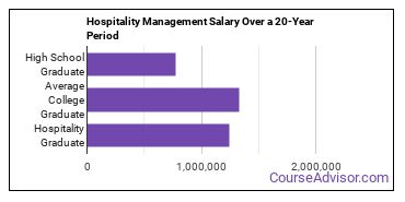hospitality management salary compared to typical high school and college graduates over a 20 year period