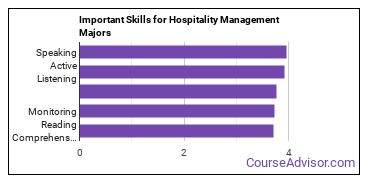 Important Skills for Hospitality Management Majors