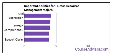 Important Abilities for HR Majors