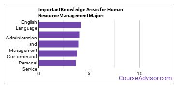 Important Knowledge Areas for Human Resource Management Majors