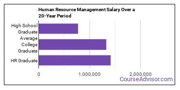 human resource management salary compared to typical high school and college graduates over a 20 year period