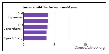 Important Abilities for insurance Majors