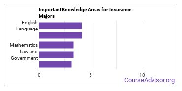 Important Knowledge Areas for Insurance Majors