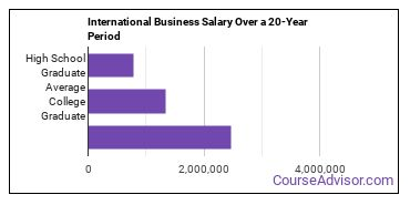 international business salary compared to typical high school and college graduates over a 20 year period