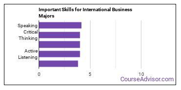 Important Skills for International Business Majors
