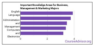 Important Knowledge Areas for Business, Management & Marketing Majors