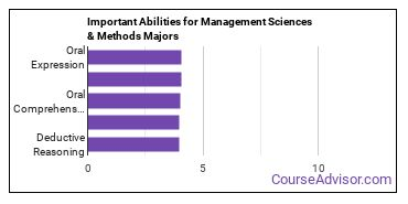 Important Abilities for management science Majors