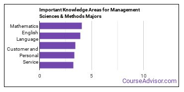 Important Knowledge Areas for Management Sciences & Methods Majors