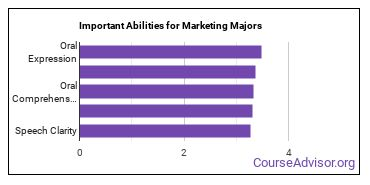 Important Abilities for marketing Majors