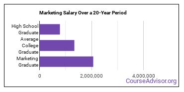 marketing salary compared to typical high school and college graduates over a 20 year period