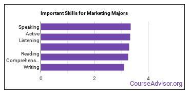 Important Skills for Marketing Majors