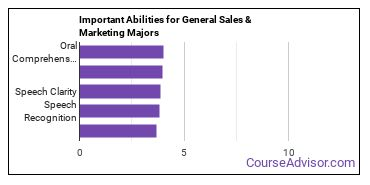Important Abilities for sales and marketing Majors