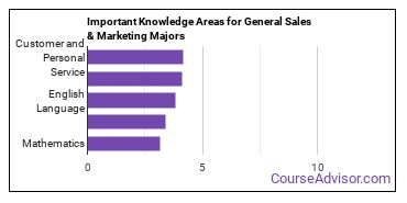Important Knowledge Areas for General Sales & Marketing Majors