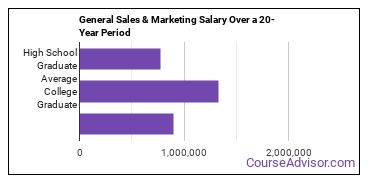 general sales and marketing salary compared to typical high school and college graduates over a 20 year period