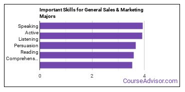 Important Skills for General Sales & Marketing Majors