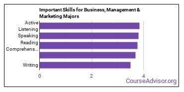 Important Skills for Business, Management & Marketing Majors