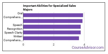 Important Abilities for specialized marketing Majors