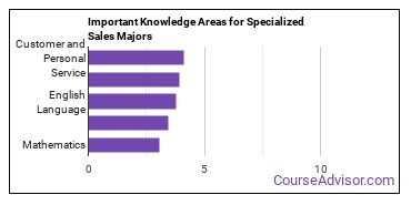 Important Knowledge Areas for Specialized Sales Majors