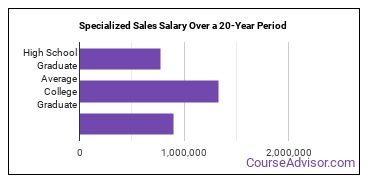 specialized sales, merchandising and marketing salary compared to typical high school and college graduates over a 20 year period