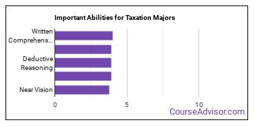 Important Abilities for taxation Majors