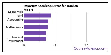 Important Knowledge Areas for Taxation Majors