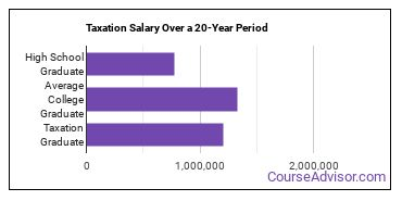 taxation salary compared to typical high school and college graduates over a 20 year period