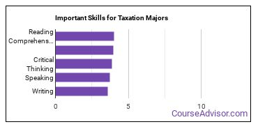 Important Skills for Taxation Majors