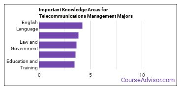 Important Knowledge Areas for Telecommunications Management Majors