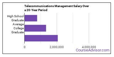 telecommunications management salary compared to typical high school and college graduates over a 20 year period