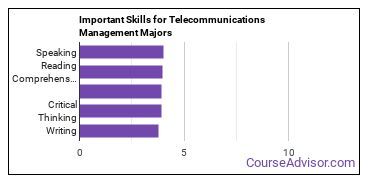 Important Skills for Telecommunications Management Majors