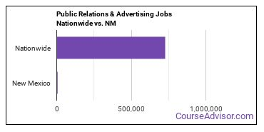 Public Relations & Advertising Jobs Nationwide vs. NM