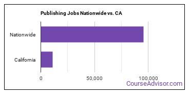 Publishing Jobs Nationwide vs. CA