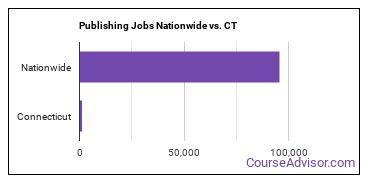 Publishing Jobs Nationwide vs. CT