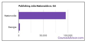 Publishing Jobs Nationwide vs. GA