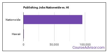 Publishing Jobs Nationwide vs. HI