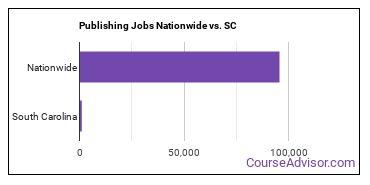 Publishing Jobs Nationwide vs. SC
