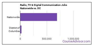 Radio, TV & Digital Communication Jobs Nationwide vs. DC
