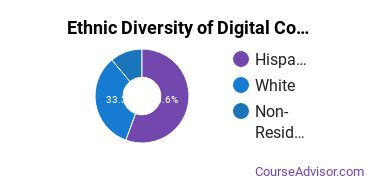 Radio, TV & Digital Communication Majors in HI Ethnic Diversity Statistics