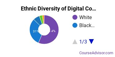 Radio, TV & Digital Communication Majors in OH Ethnic Diversity Statistics