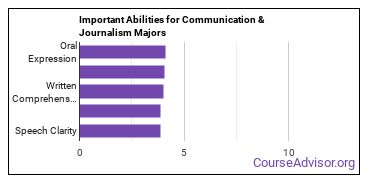 Important Abilities for communication and journalism Majors