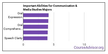 Important Abilities for communications Majors