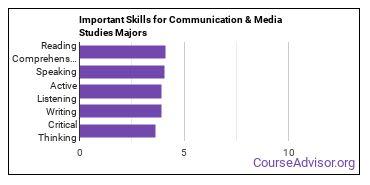 Important Skills for Communication & Media Studies Majors