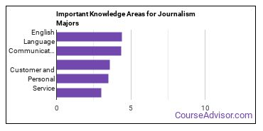 Important Knowledge Areas for Journalism Majors