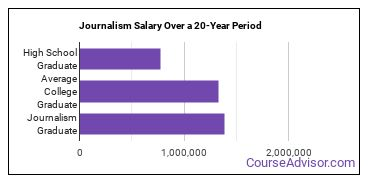 journalism salary compared to typical high school and college graduates over a 20 year period
