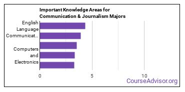 Important Knowledge Areas for Communication & Journalism Majors