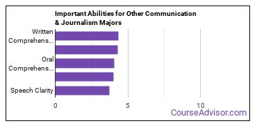 Important Abilities for other communications Majors
